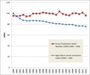 No CO2 emisiones en la agricultura versus producción agraria